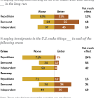 U.S. Views of Immigrants, by Party