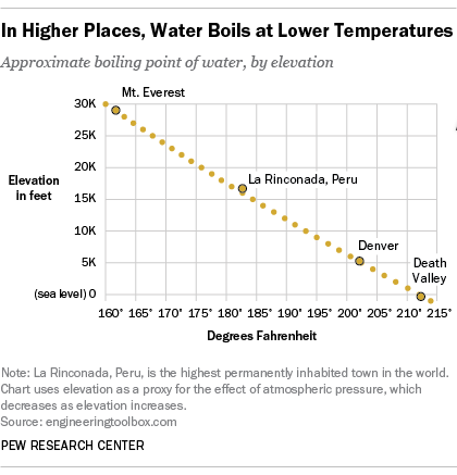 In Higher Places Water Boils At Lower Temperatures Pew