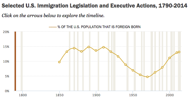 immigration in 1900 compared to today
