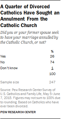 Relatively Few U S Catholics Skipped Annulment Because Of Cost Or