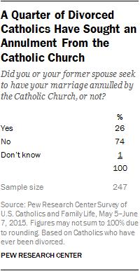 Roman catholic beliefs on divorce