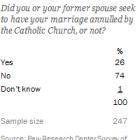 Catholics Seeking Annulment