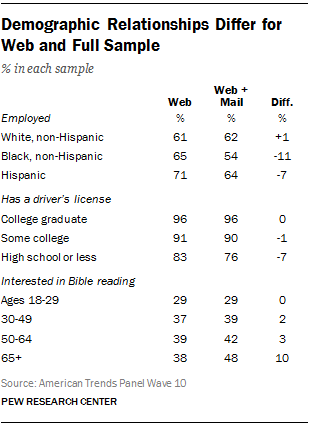 Demographic Relationships Differ for Web and Full Sample