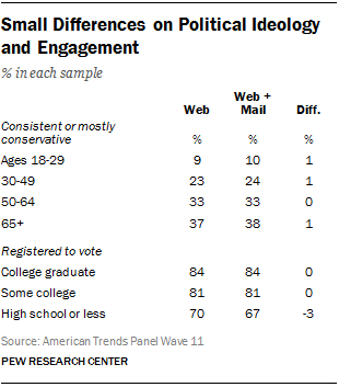 Small Differences on Political Ideology and Engagement