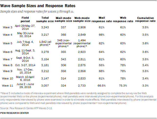 Wave Sample Sizes and Response Rates