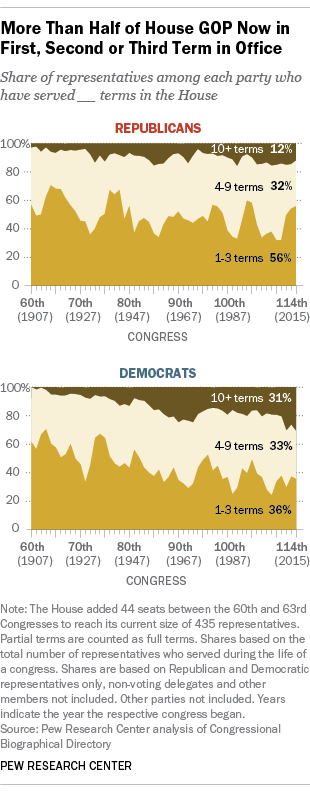 More Than Half of House GOP Now in First, Second or Third Term in Office