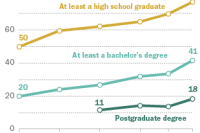 Today's Newly Arrived Immigrants Are More Educated Than Ever