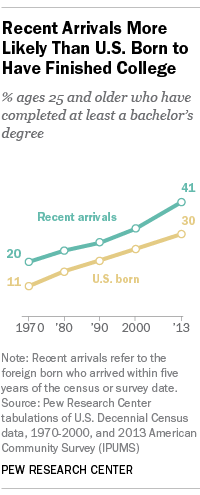 Recent Arrivals More Likely Than U.S. Born to Have Finished College
