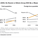 By 2065, No Racial or Ethnic Group Will Be a Majority