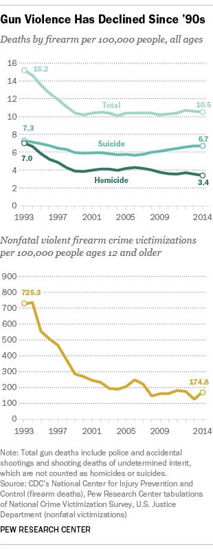 Gun Violence Has Declined Since '90s
