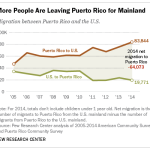 More People Are Leaving Puerto Rico for Mainland