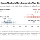 Typical Freedom Caucus Member Is More Conservative Than Other Republicans