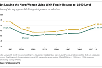 Not Leaving the Nest: Women Living With Family Returns to 1940 Level