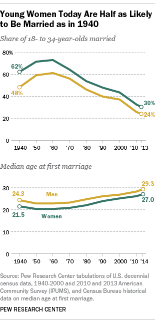 what is the average age people get married