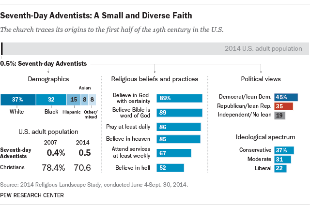 7 day adventist cult