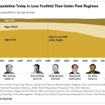 China's Population Today Is Less Youthful Than Under Past Regimes