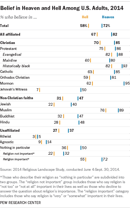 Belief in Heaven and Hell Among U.S. Adults, 2014