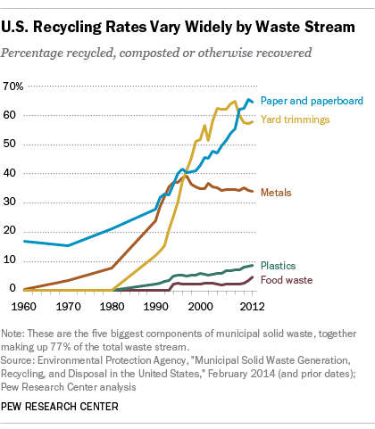 U.S. Recycling Rates Vary Widely by Waste Stream