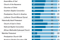 How Involved Are Christians in Their Congregations?