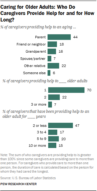 Caring for Older Adults: Who Do Caregivers Provide Help for and for How Long?