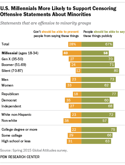 U.S. Millennials More Likely to Support Censoring Offensive Statements About Minorities