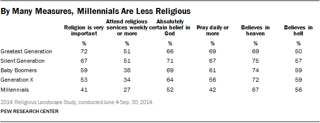 By Many Measures, Millennials Are Less Religious