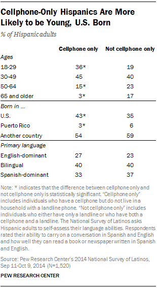 Cellphone-Only Hispanics Are More Likely to be Young, U.S. Born