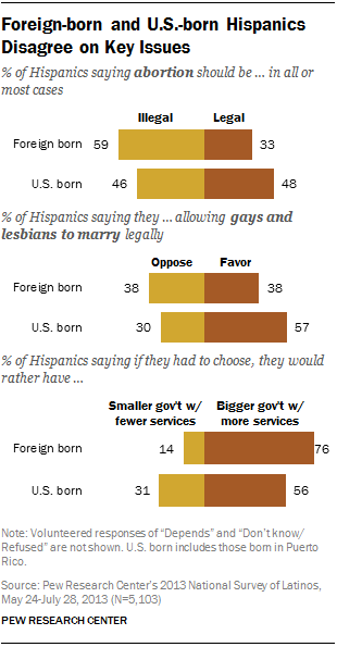 Foreign-born and U.S.-born Hispanics Disagree on Key Issues