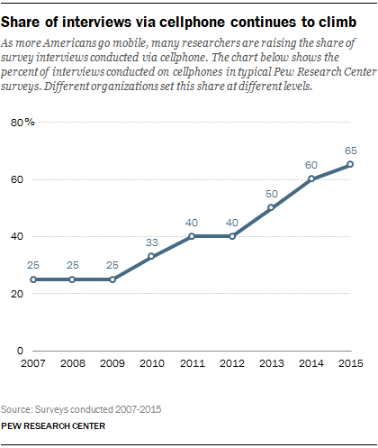 Share of interviews via cellphone continues to climb