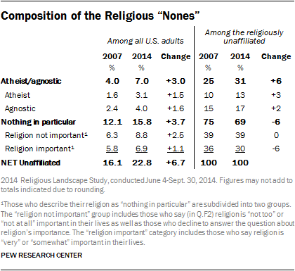 "Composition of the Religious ""Nones"""