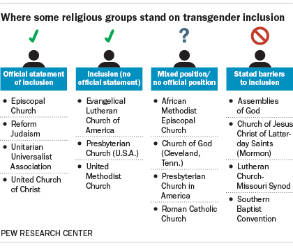 Presbyterian stance on homosexuality and christianity