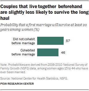 should couples live together before marriage
