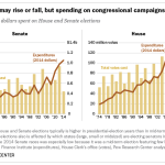 Vote totals may rise or fall, but spending on congressional campaigns soars