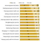 Americans less supportive of government playing major role in space exploration