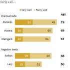 Most Americans say the 'typical American' is patriotic, intelligent - and selfish