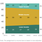 America's middle income group has been steadily shrinking