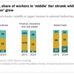 In most industries, share of workers in 'middle' tier shrank while shares in 'upper' and 'lower' grew