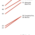 Almost all Christian groups now more accepting of homosexuality