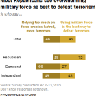 Most Republicans see 'overwhelming military force' as best way to defeat global terrorism