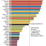 U.S. is in the middle of pack when it comes to importance of religion in people's lives