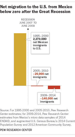 Net migration to the U.S. from Mexico below zero after the Great Recession