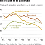 High school seniors about as likely to smoke pot as to get drunk
