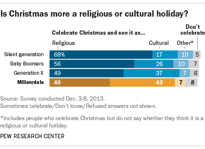 is christmas more a religious or cultural holiday - How Many People Celebrate Christmas