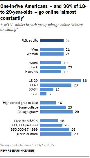 One-in-five Americans – and 36% of 18- to 29-year-olds – go online 'almost constantly'