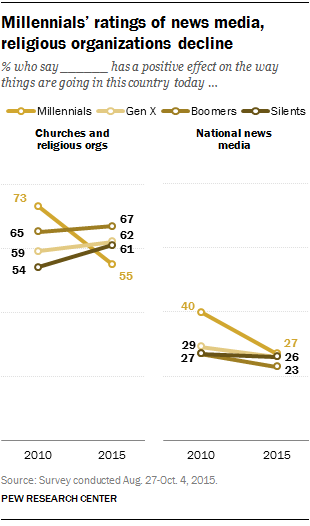 Millennials' ratings of news media, religious organizations decline