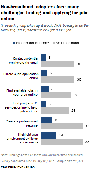lack of broadband can be a key obstacle especially for job seekers