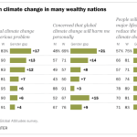Gender gap on climate change in many wealthy nations
