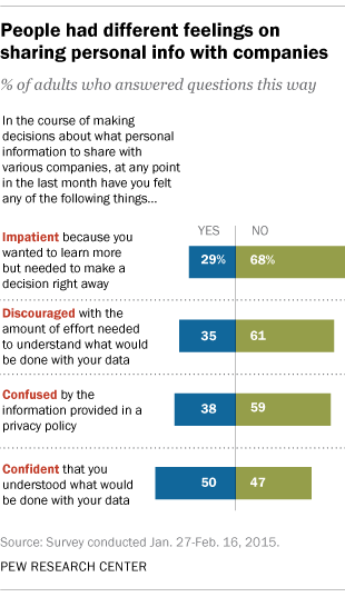 americans conflicted about sharing personal information with