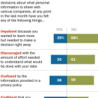 People had different feelings on sharing personal info with companies