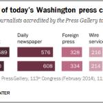 Washington Press Corps